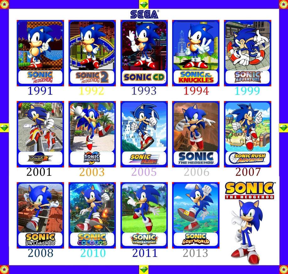 timeline Sonic by NoToDo on DeviantArt