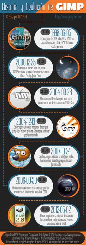 Infografia de gimp