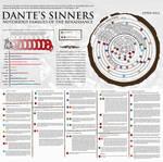 Dante's Sinners