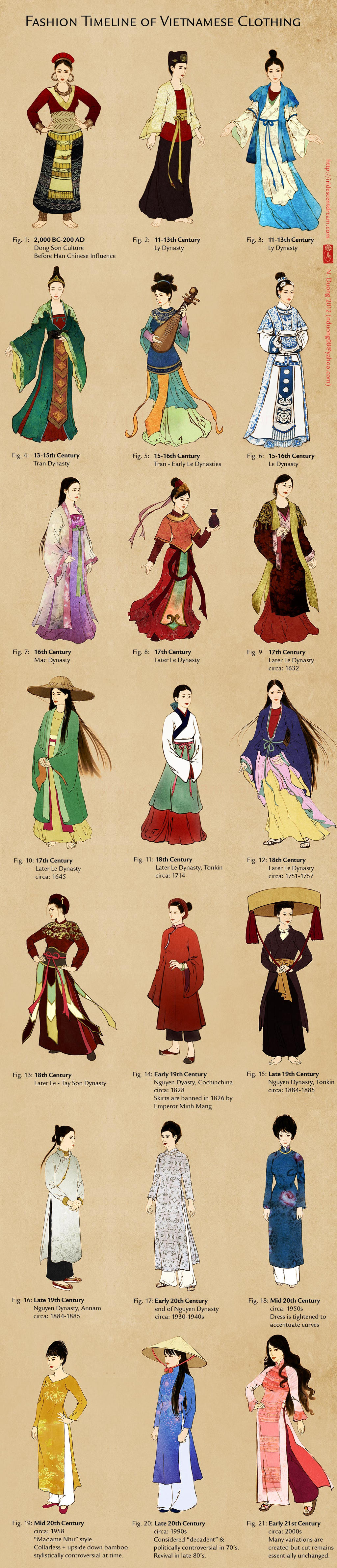 Evolution of Vietnamese Clothing (and Ao Dai) by lilsuika