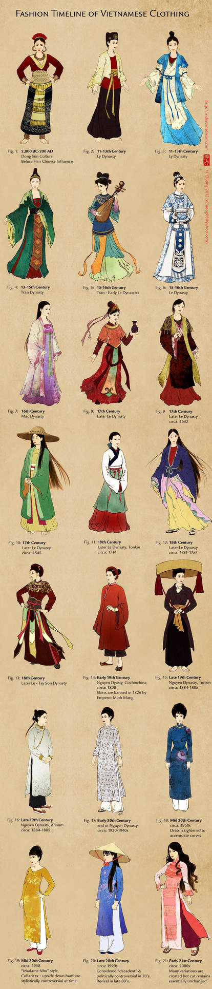 Evolution of Vietnamese Clothing (and Ao Dai)