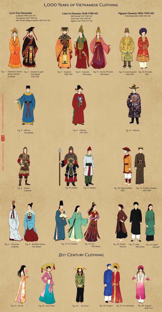 1,000 Years of Vietnamese Clothing by lilsuika