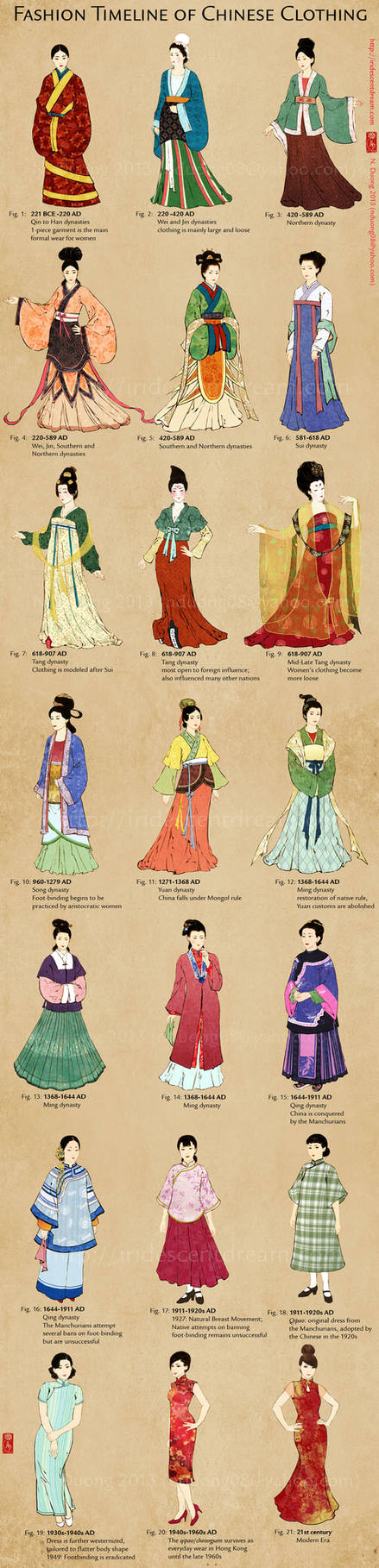 Evolution of Chinese Clothing and Cheongsam/Qipao