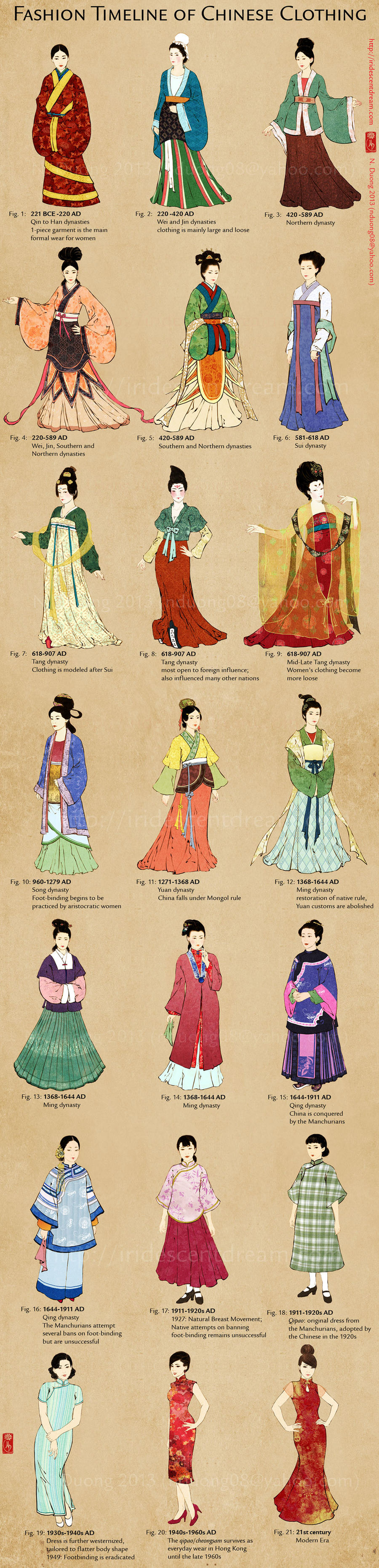 Evolution of Chinese Clothing and Cheongsam/Qipao by lilsuika on ...