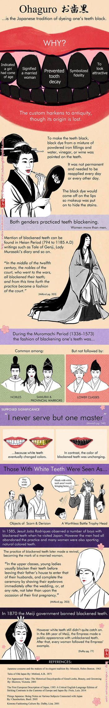 Fashion of Black Teeth in Old Japan