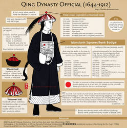 Qing Official's Attire by lilsuika