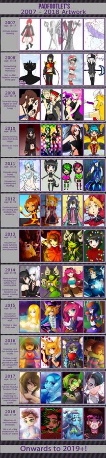 2007 - 2018 Improvement: 11 years of art!