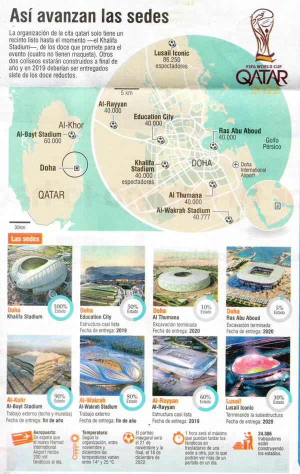 Copa Mundial de la FIFA Qatar 2022 by darosigu