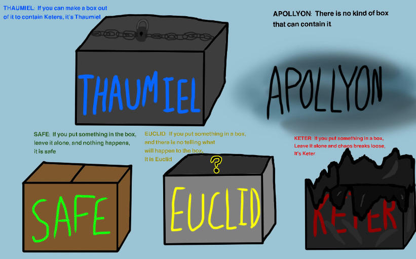 Scp Box Metaphor By That1personwhosweird On Deviantart Bravery summons a large demon to clutch then strike enemies.if there are already enemies with the creeping terror debuff inflicted, it will absorb the debuff and summon a larger and more powerful demon.50% chance to summon a shadow demon that will ignore the enemy's defense. scp box metaphor by
