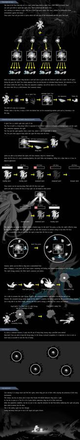 Ori - Canon story explanation card (self theory)