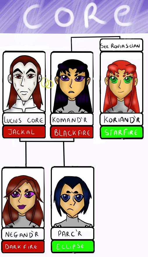 Cor Family Tree by becci005
