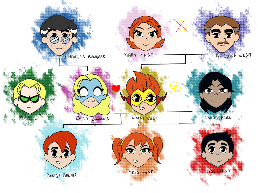 Chibi West family tree by becci005