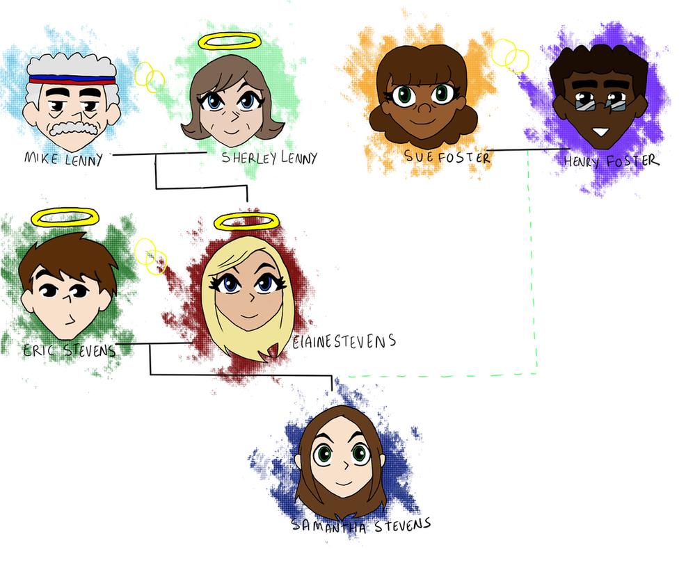 Chibi Stevens Family Tree by becci005