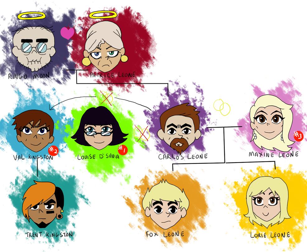 Chibi  Leone family tree by becci005