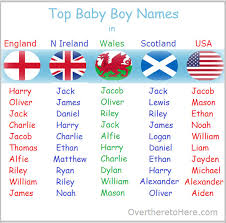 Cute Boy Names By Listofboysname