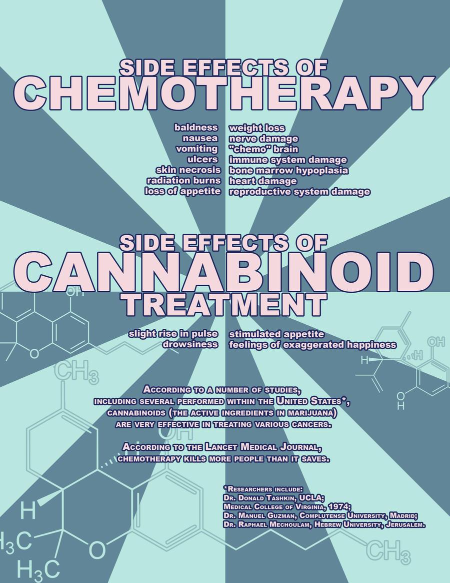 Chemo VS Cannabinoids by eternalrabbit