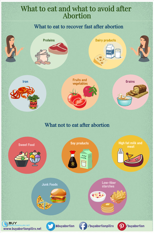 Ideal Diet After An Abortion