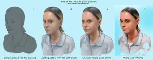 Immune Privilege - Step-by-Step process by AntonKurbatov