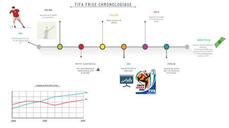 Firse Chrononlogique FIFA