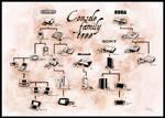Console Family Tree