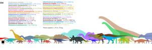 The isle Dinosaurs chart (MKll)