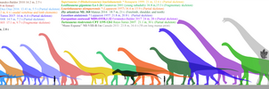 Iberian sauropods chart and comparison.