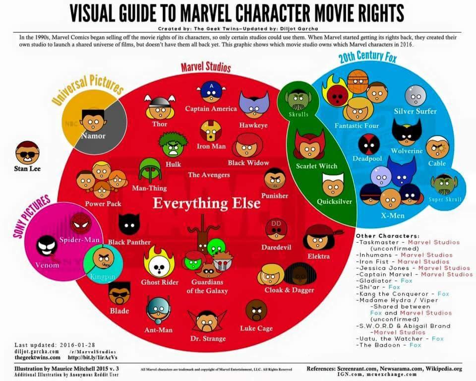 2016 Marvel Film Rights Graphic By MOMOpJonny On DeviantArt