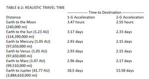 Realistic Travel Times