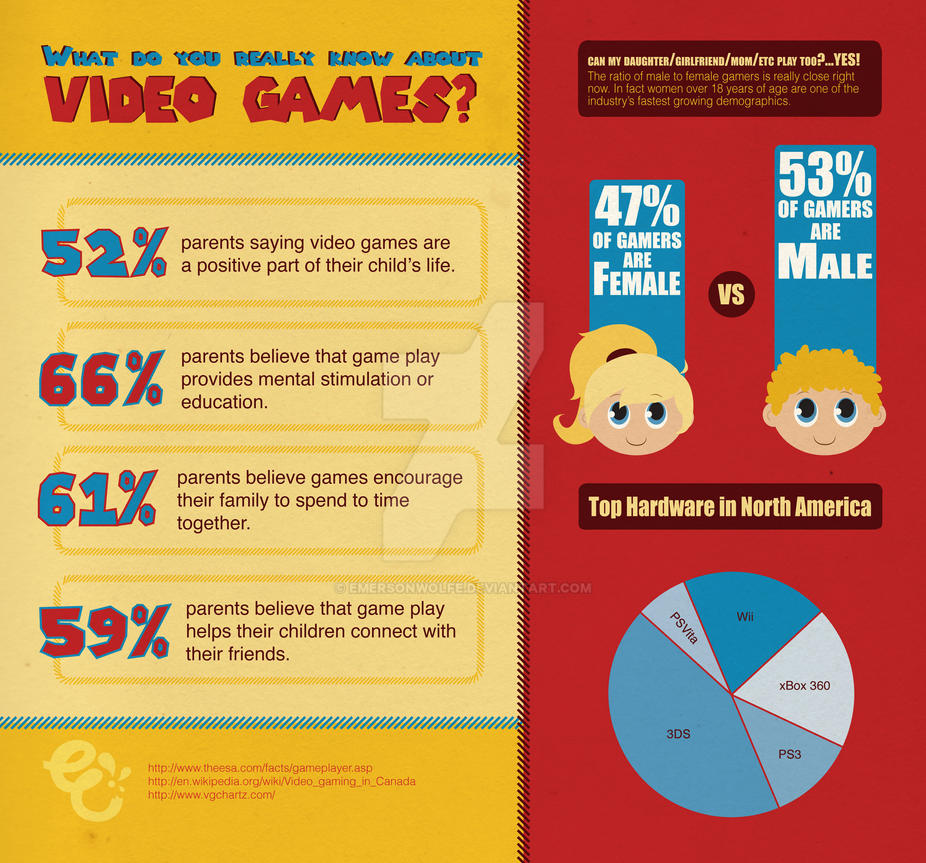 Video Game Info Graphic by EmersonWolfe