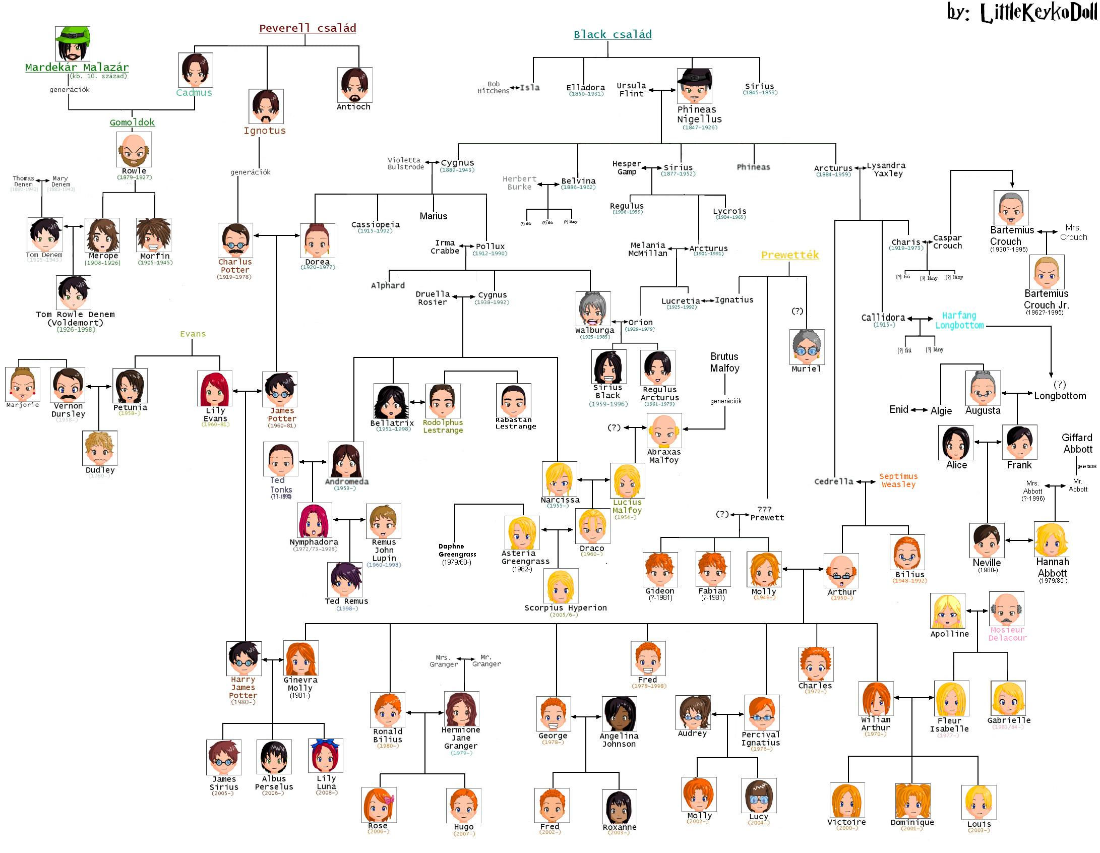Example Family Trees