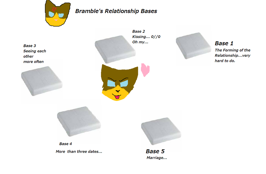 what the relationship bases 1 4