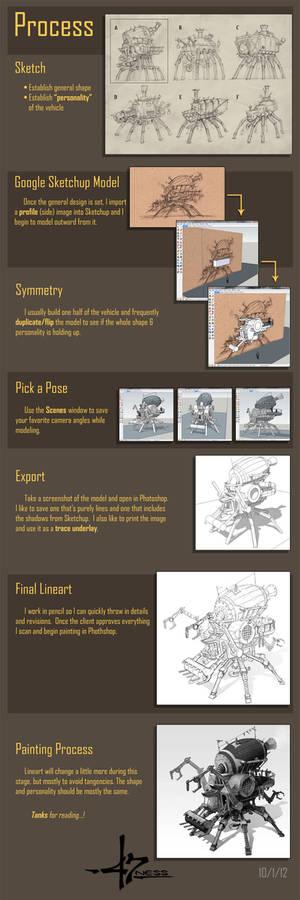 Steam Harvester -process-