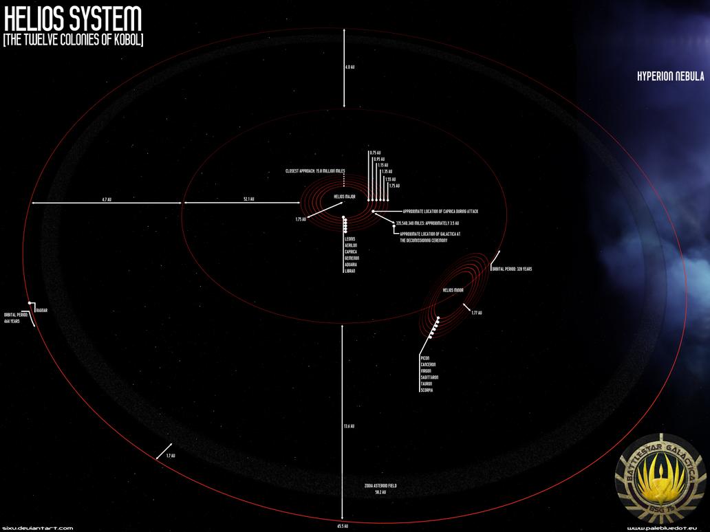 Helios System III: BSG by SixU