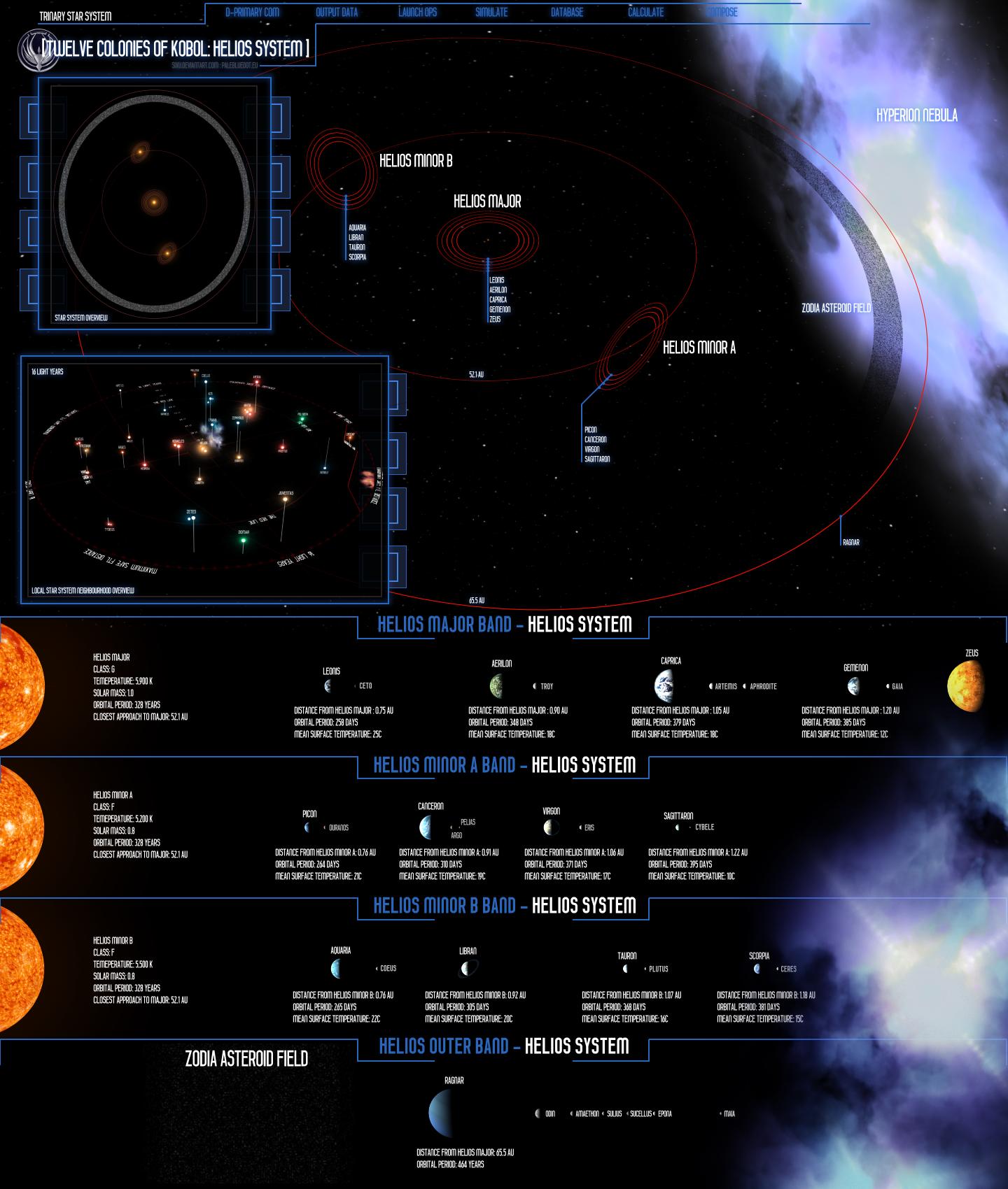 Helios System IV: Redone by SixU