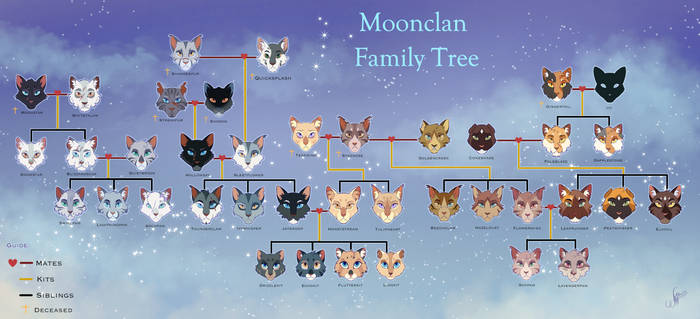 Moonclan's Fate Family Tree