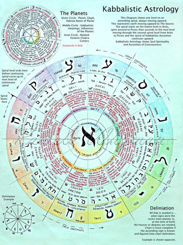 Qabalistic Astrology By Lightcircleart On Deviantart