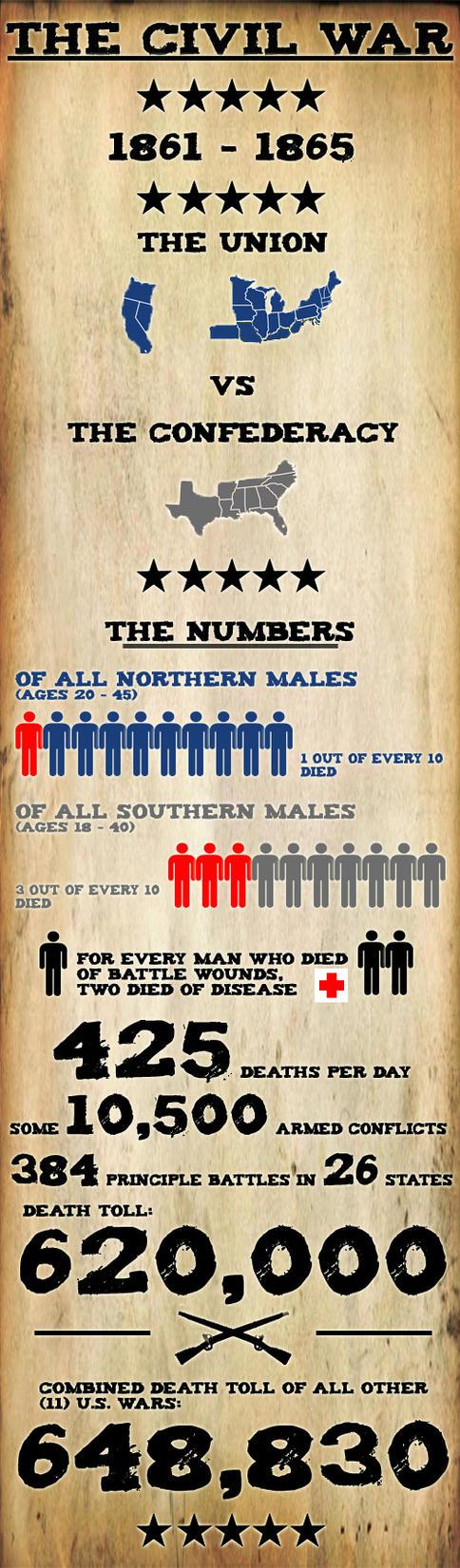 Civil War Infographic by th3thr1ll3r
