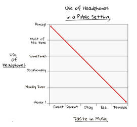 Sad Truth- Headphones Graph