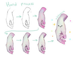 Paint Tool SAI - Hand process/tutorial