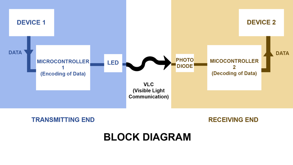 Zoroarctic deviantart block diagram of li fi setup by zoroarctic ccuart Gallery