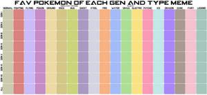 Fav Pokemon of each Gen and Type Meme - Blank