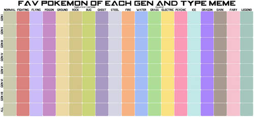 Fav Pokemon of each Gen and Type Meme - Blank
