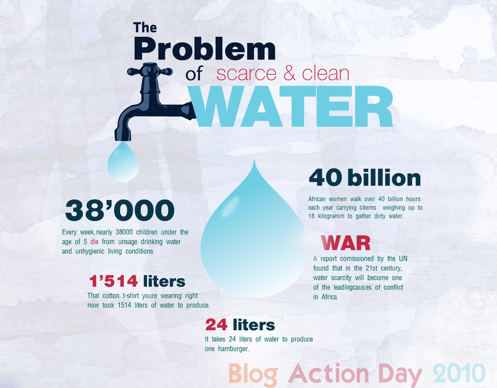 an introduction to the problem of water shortage View essay - final project fresh water shortages from evsp 310 at american public university background of the problem introduction water shortages are a disaster looming over the planet as a.