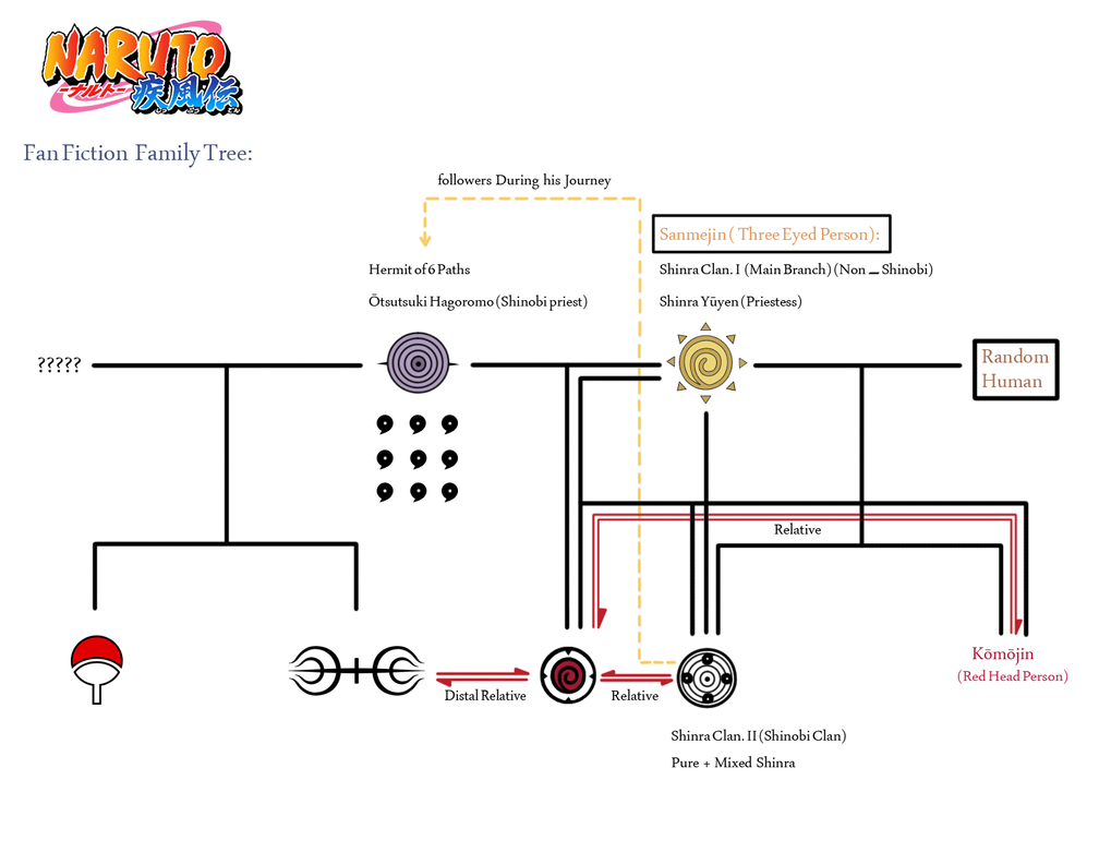 Naruto Fan-Fiction Family Tree by lymmny on DeviantArt
