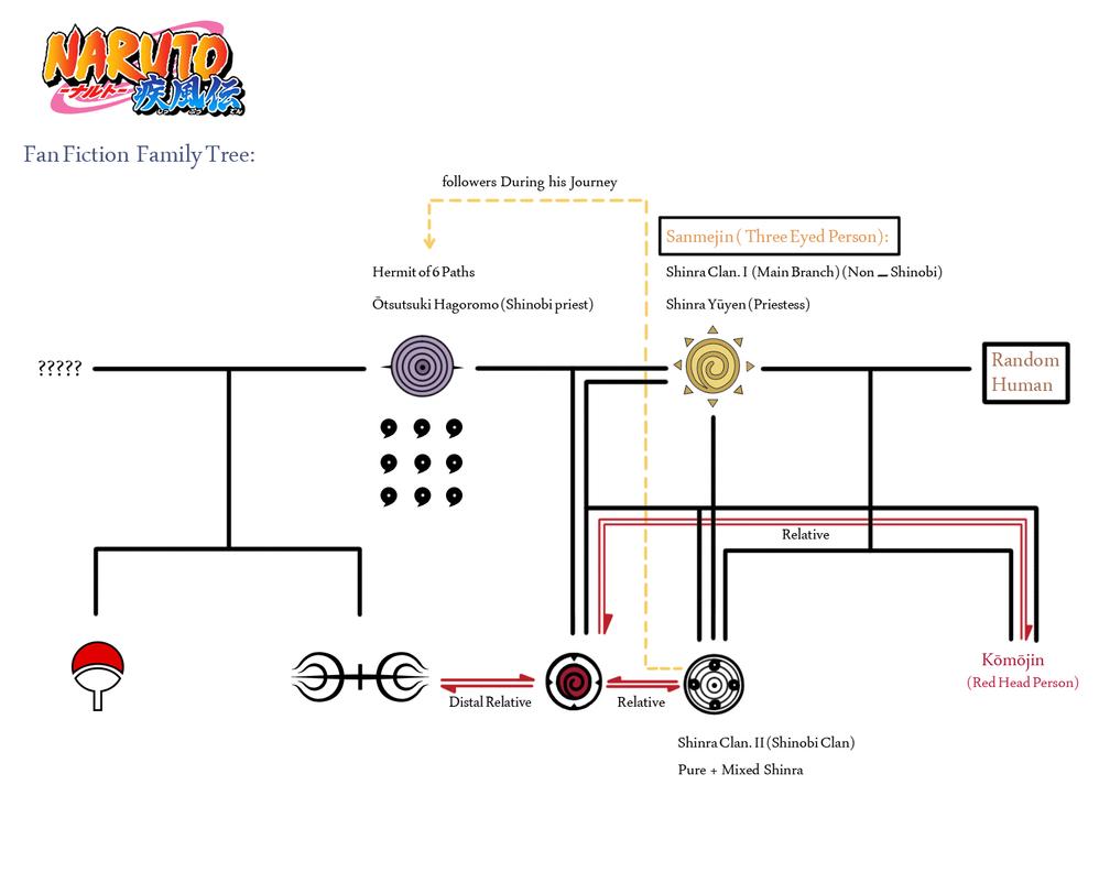 Naruto Fan-Fiction Family Tree by lymmny on DeviantArt