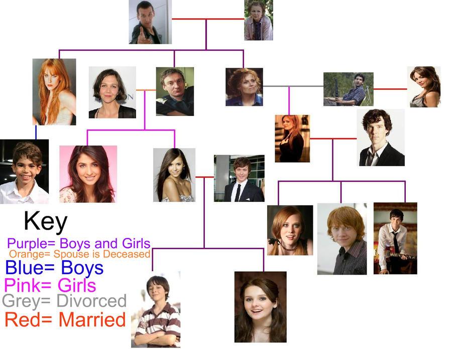 Sookie Walker's Family... Rupert Grint Today