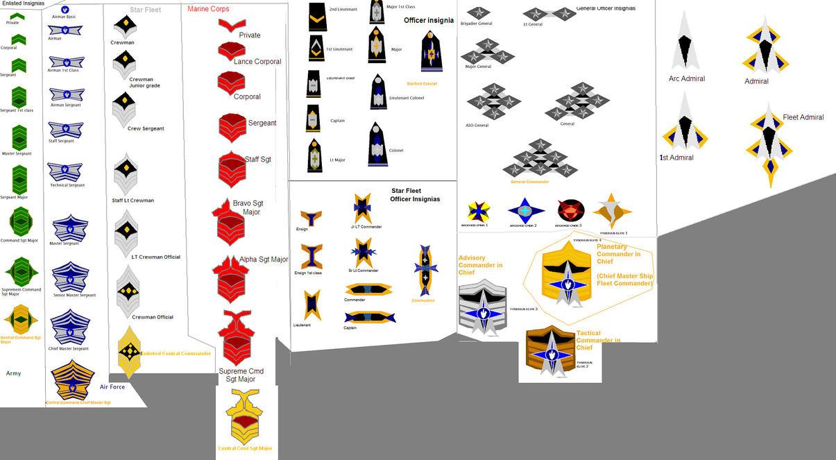 Maldorian military ranks by Marksman104 on deviantART