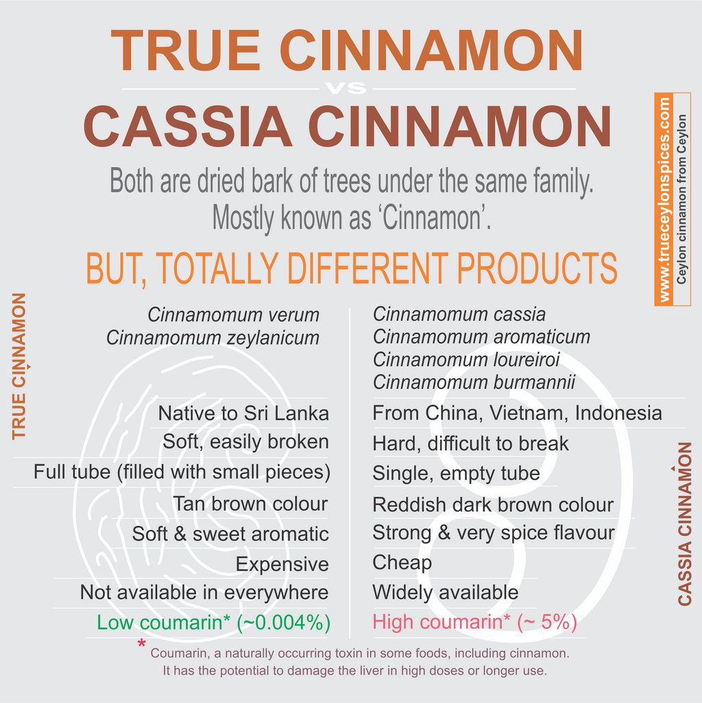 The gallery for --> Cassia Vs Cinnamon