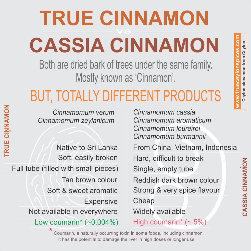 The gallery for --> Cassia Vs Cinnamon