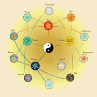 Wu Xing by Bysthedragon